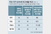 """""""가업 승계시 상속세, 한국이 세계 최고… 경영권 포기 지경"""""""