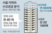 """""""서울 주택공급 충분?… 아파트 年9000채씩 수요 못미쳐"""""""