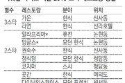 '미쉐린 가이드 서울 2019' 선정, 2곳 늘어 26곳… 한식당 강세