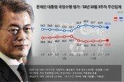 文대통령 지지율 60.4% '일자리 세습' 논란 확산…3주 연속 하락세