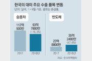 대미 수출, 반도체 48% 늘고 자동차 16% 줄어