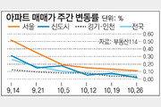[매매시황]서울 아파트값 상승세 7주 연속 둔화