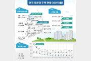 """전국 미분양 6만가구…""""8, 9월 두달 연속 감소"""""""