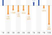 '검은 10월' 외인 4조원 매도…3년2개월만에 최대