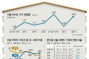 서울 아파트값 뛰자… 30대가 가장 많이 샀다