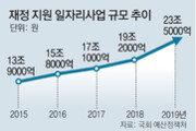 '일자리' 재정지원 5년새 80% 급증