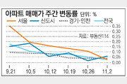 [매매시황]서울 재건축 아파트, 넉달만에 하락세 전환