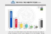 민주당 지지율 40.7% '6주연속↓' 한국당 20.7% '20%유지'