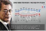 文대통령 지지율 55.4%…등락 거듭하며 보합세