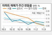 [매매시황]서울 아파트값 보합… 강남권↓ 동작-서대문↑