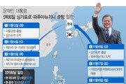 [속보] 文대통령, 아세안 정상회의 참석차 싱가포르로 출발
