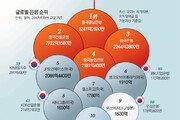 금융영토 넓혀 세계 1~4위 휩쓸어… 글로벌시장 호령하는 中