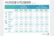 """한경연 """"최저임금 인상으로 2021년까지 일자리 47.6만개 감소"""""""