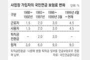 """""""퇴직연금 일정액, 국민연금에 넣어도 노후보장 효과"""""""