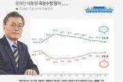 """文대통령 지지율 53.8%…""""7주째 완만한 하락세"""""""