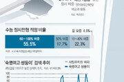 """[윤희웅의 SNS 민심]""""학종 못 믿겠다, 전수조사 하라"""" 부글부글"""