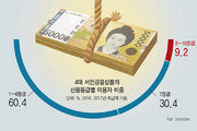 서민금융, 서민엔 '그림의 떡'… 저신용자 이용 9%뿐