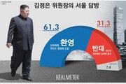 """'김정은 서울 답방' 국민 10명 중 6명 """"환영"""""""