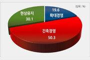"""10개 기업 중 7곳은 """"장기 불황 """"…투자·일자리 줄인다"""