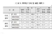 """300인 이상 기업 40% """"내년 투자·채용, 올해 수준 동결"""""""