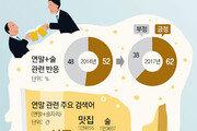 [최재원의 빅데이터]송년회 주인공 '술' 대신 '맛난 음식' 탈바꿈