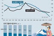[홍춘욱의 부동산 인사이트]경제인구 줄어도 주택시장 안무너져