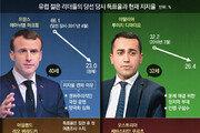 '화려한 등장' 유럽 30대 지도자 4인, 희비 엇갈린 성적표