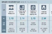 소득성장-청년일자리-재생에너지… 문재인 정부 핵심정책 최하위권