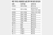 '사법권 남용' 법관 3명, 3~6개월 정직