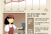 주휴수당 안줘도 되는 '쪼개기 알바' 급증… 청년들 '저임 고통'