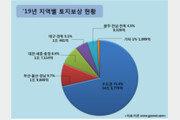 내년 토지보상금 22조, 9년來 최대…수도권에 71.3% 집중