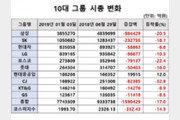 """10대 그룹 시총 반년새 159조 증발…""""주력 산업 흔들"""""""