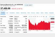 애플 충격, 세계 반도체 업체 주가 폭락…삼성은?