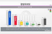 민주당 지지율 38.3%·1.5%p ↑…한국당 24.8%· 0.9%p ↓