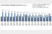 """""""시도지사 지지도, 김영록 전남지사 6개월 연속 1위""""…최하위는?"""