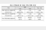 """감정원 """"올해 전국집값 1.0% 하락…수도권 0.5%↓·지방 1.8%↓"""""""