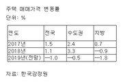 """한국감정원 """"올해 집 값 1.0% 하락할 것""""…2014년 이후 처음으로 '하락' 전망"""