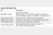 홍릉-마곡 등 6곳에 신산업 거점 조성