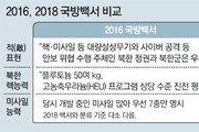"""北 대응 킬체인-대량응징보복 용어 빠져, """"평화체제 진전땐 군비통제 단계적 추진"""""""