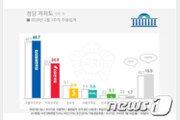 민주 40.7%·한국 24.8%…거대 양당 지지율 동반 상승
