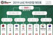 '아시안컵' 조 1위 한국의 16강 상대는?…바레인 또는 F조 3위