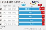 국민연금, 지난해 반대 의결권 행사 20% 육박…주주권한 강화
