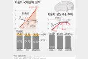 아우디·폭스바겐 귀환…작년 수입차 판매, 나홀로 12% 증가