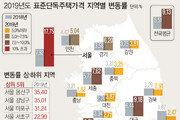 표준단독주택 공시가격 역대 최대…용산 35.4%·강남 35.01%↑
