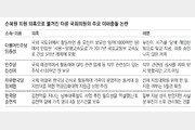 """여야로 번진 '이해충돌'… """"전수조사-입법"""" 목소리"""