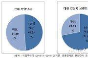 대형 건설사 브랜드 아파트 1순위 마감률 71.81%