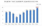 작년 공공임대 14만8000호 공급…'역대 최대치'