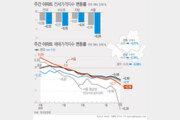 서울전셋값 -0.24% 낙폭 최대…공급과다로 새학기 수요 한계