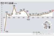 땅값 25년간 어떻게 변했나…IMF·금융위기 제외하곤 매년 한자릿대↑