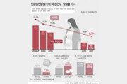 낙태 실태조사 결과…연간 5만명 인공임신중절, 7년새 70% '뚝'